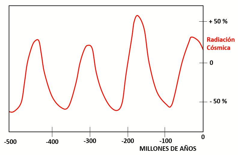 Registro de la actividad solar basado en Shaviv & Veizer (2003)